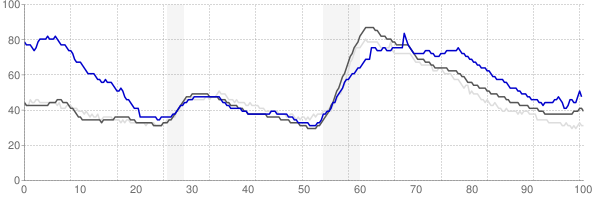 Sierra Vista, Arizona monthly unemployment rate chart